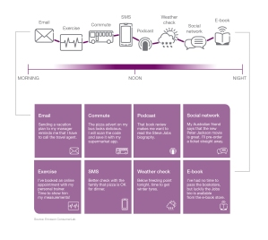 Ericsson ConsumerLab Online and Instore shopping (6)