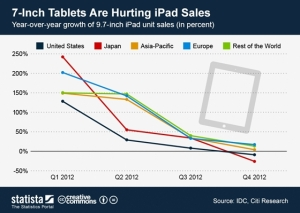 7 inch tablets hurting iPad
