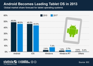 Android becomes leader in tablets