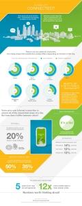 Ericsson ConsumerLab - City life - Infographic