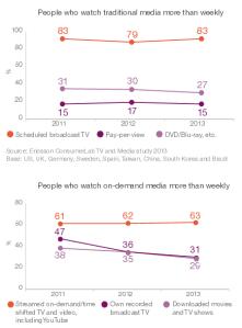 Ericsson ConsumerLab - TV&Media Report (1)