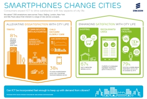 infographic Ericsson