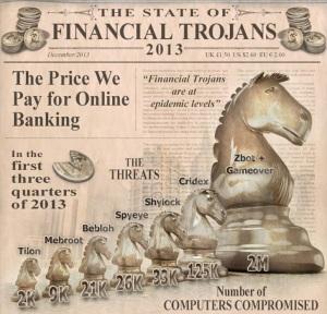 Financial trojans