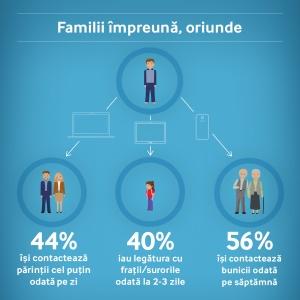 Familii impreuna, oriunde