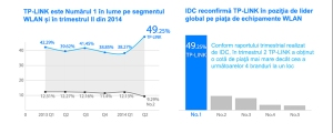 TP-LINK World's No.1 in 2014Q2 Romania