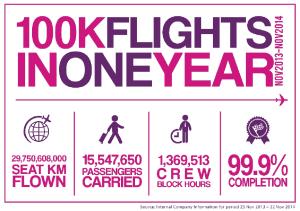WizzAir 100 flights