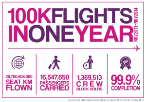 WizzAir 100 flights