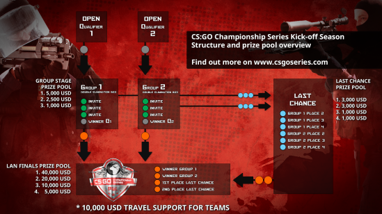 csgo-series-kick-off-season-infographic