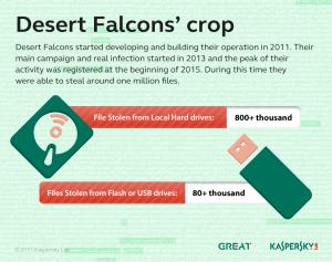 Desert_Falcons_APT_stolen_files