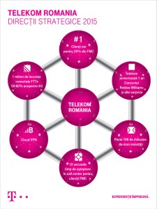 infografic strategie Telekom Romania 2015