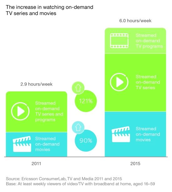 Ericsson TV & Media Report 2015 (1)