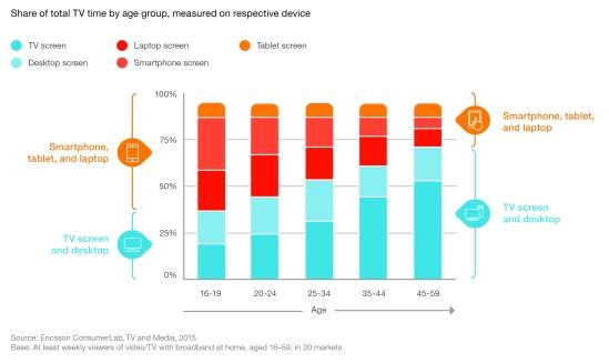 Ericsson TV & Media Report 2015 (5)