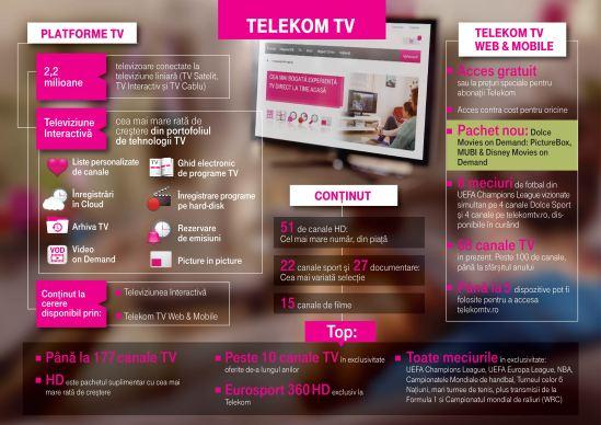 Telekom TV infographic