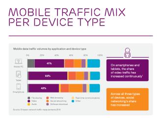 Ericsson Mobility Report November 2015