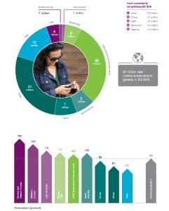Ericsson Mobility Report November 2015_3