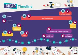 Timeline RICAP