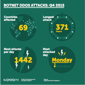 DDoS Attacks Q4 2015