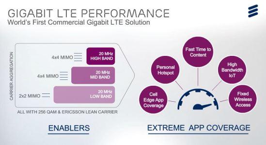 Ericsson Gigabit LTE