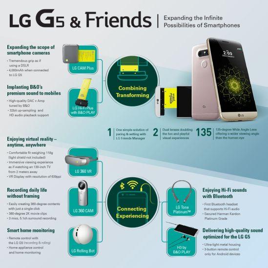 LG+G5+Infographic%5B20160221215209842%5D