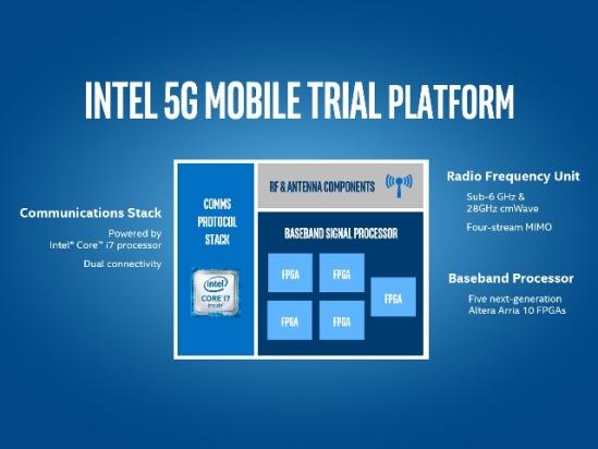 Platforma 5G Intel_Diagrama