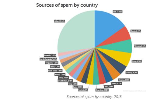 Tari sursa de spam