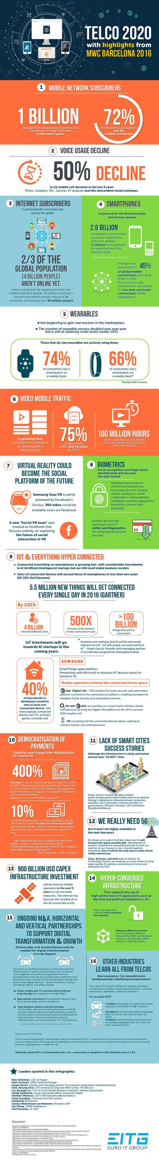 Telecom-2020-Infographic-Telco-Euro-IT-Group1