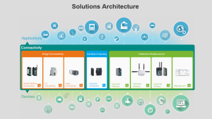 Moxa Solutions Architecture