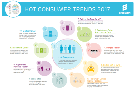 consummer-labs-trends-for-2017